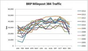 BRP Traffic
