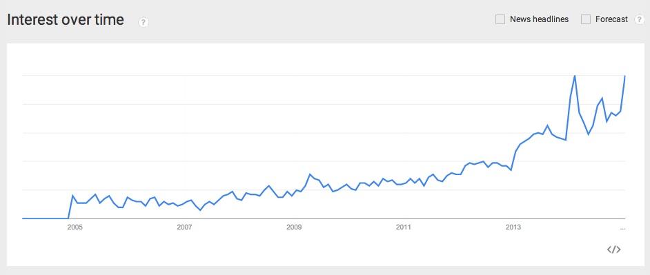 no poo google trend