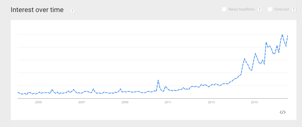 tiny house google trends
