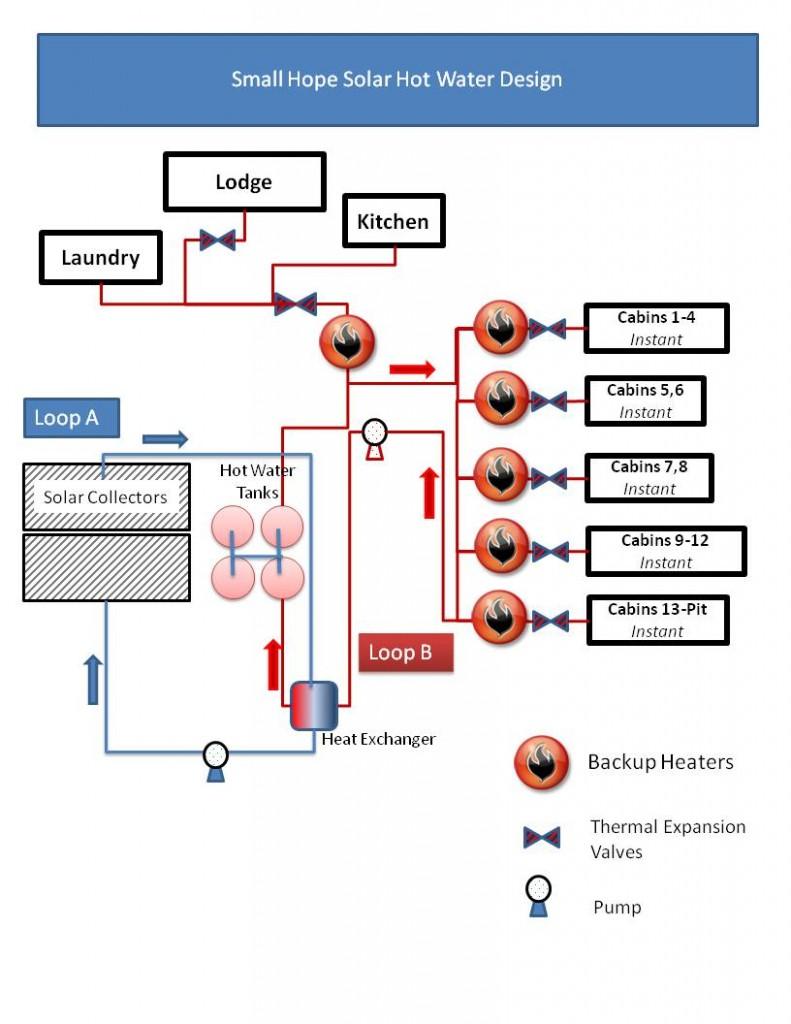 Blog System Redesign