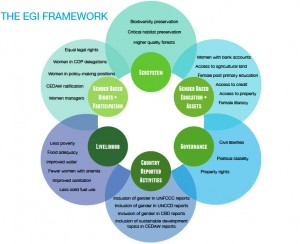The EGI Framework, IUCN