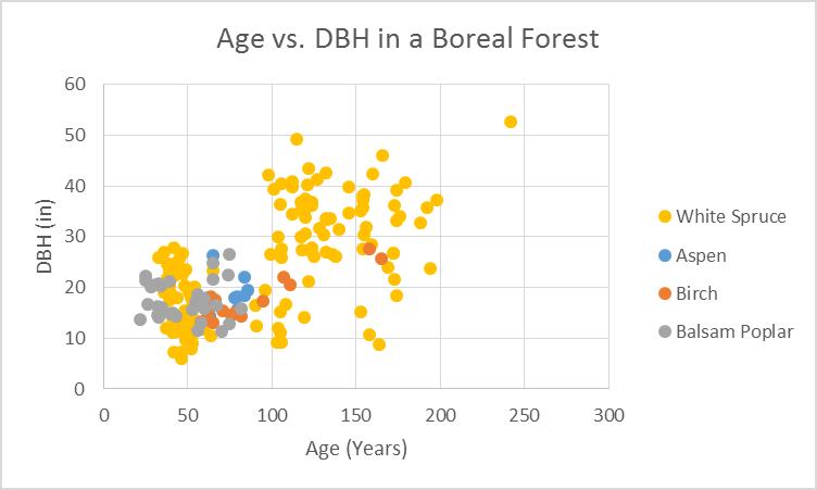 age vs dbh